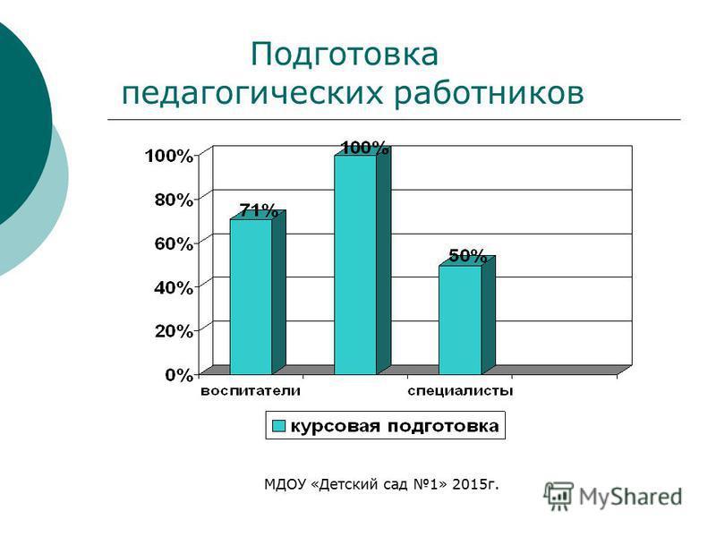 МДОУ «Детский сад 1» 2015 г. Подготовка педагогических работников
