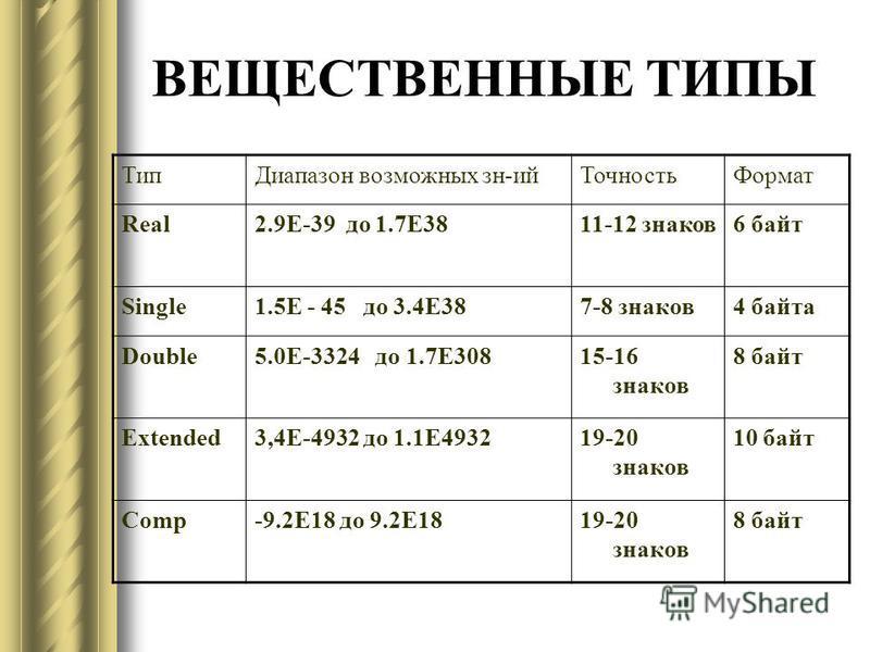 ВЕЩЕСТВЕННЫЕ ТИПЫ Тип Диапазон возможных зн-ий ТочностьФормат Real2.9E-39 до 1.7E3811-12 знаков 6 байт Single1.5E - 45 до 3.4E387-8 знаков 4 байта Double5.0E-3324 до 1.7E30815-16 знаков 8 байт Extended3,4E-4932 до 1.1E493219-20 знаков 10 байт Comp-9.