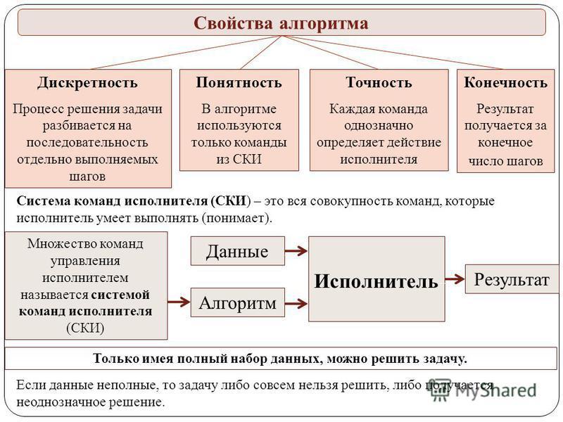 Множество команд управления исполнителем называется системой команд исполнителя (СКИ) Данные Алгоритм Исполнитель Результат Дискретность Процесс решения задачи разбивается на последовательность отдельно выполняемых шагов Точность Каждая команда одноз