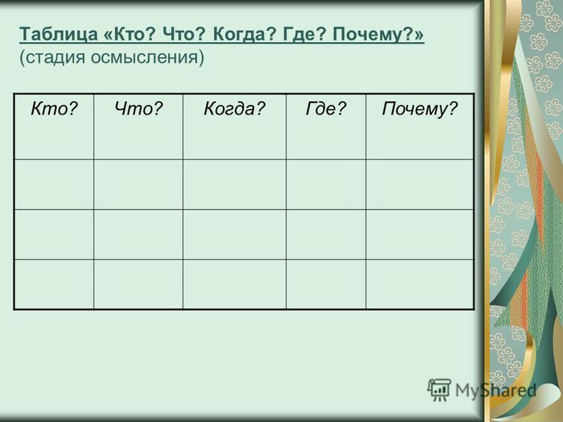 Таблица «Кто? Что? Когда? Где? Почему?» (стадия осмысления) Кто?Что?Когда?Где?Почему?