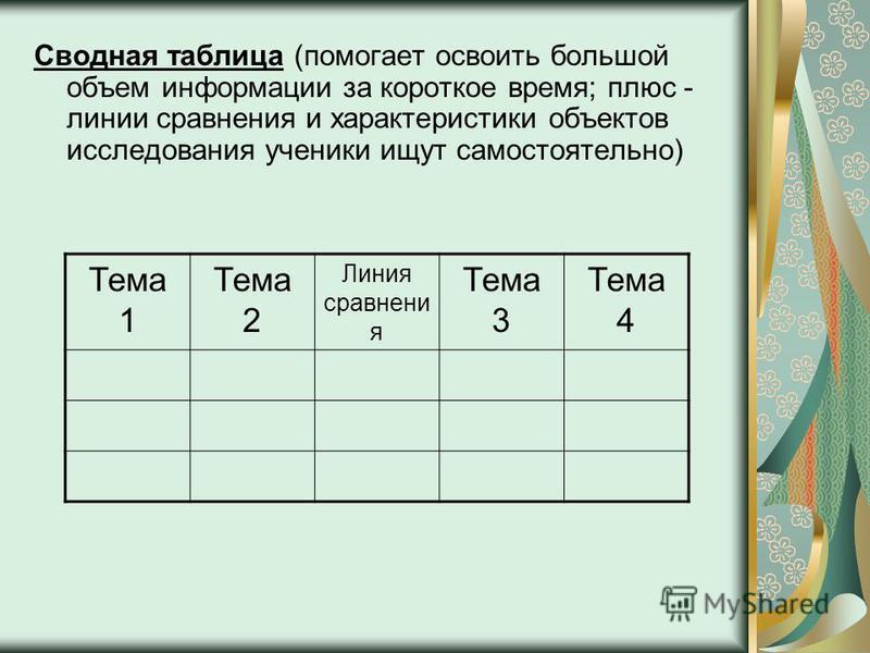 Сводная таблица (помогает освоить большой объем информации за короткое время; плюс - линии сравнения и характеристики объектов исследования ученики ищут самостоятельно) Тема 1 Тема 2 Линия сравнения Тема 3 Тема 4