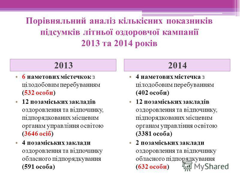 Порівняльний аналіз кількісних показників підсумків літньої оздоровчої кампанії 2013 та 2014 років 20132014 6 наметових містечкок з цілодобовим перебуванням (532 особи) 12 позаміських закладів оздоровлення та відпочинку, підпорядкованих місцевим орга
