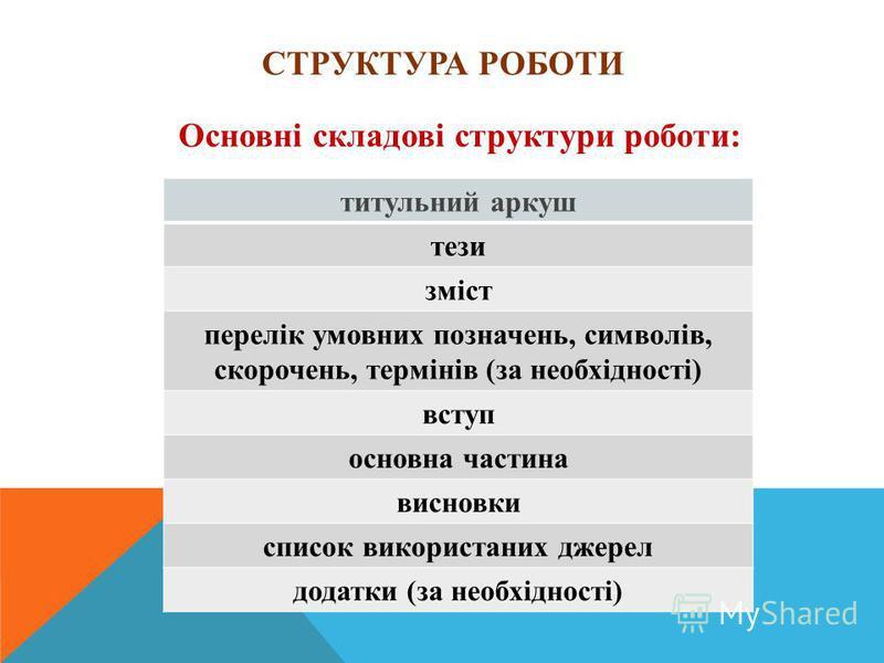 СТРУКТУРА РОБОТИ Основні складові структури роботи: титульний аркуш тези зміст перелік умовних позначень, символів, скорочень, термінів (за необхідності) вступ основна частина висновки список використаних джерел додатки (за необхідності)