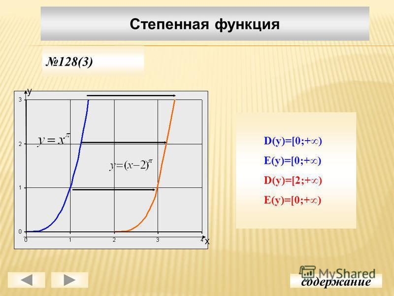Степенная функция содержание 128(3) D(y)=[0;+) E(y)=[0;+) D(y)=[2;+) E(y)=[0;+) у х