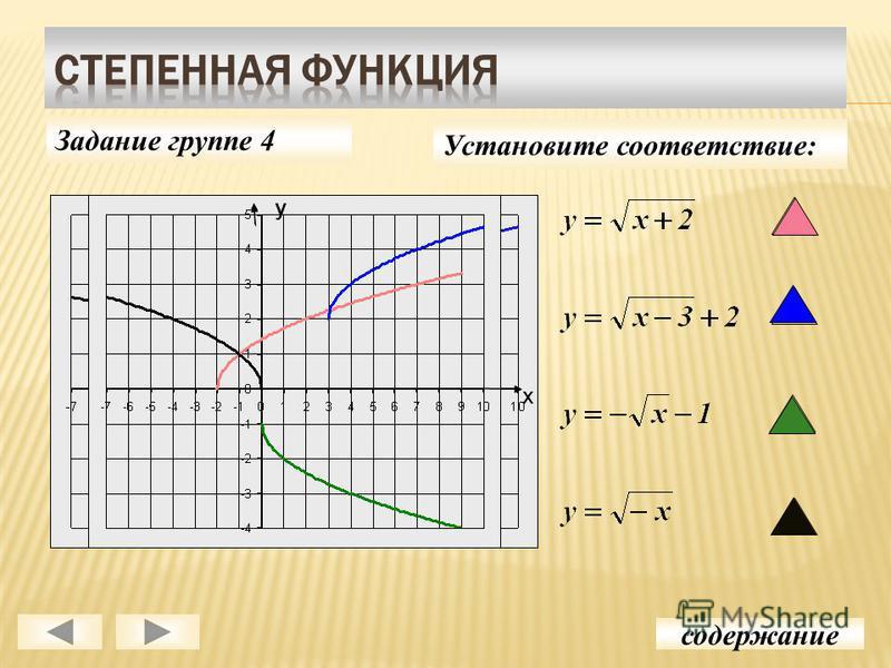 время свойства и график степенной функции однажды