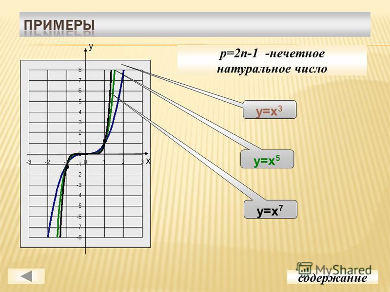 p=2n-1 -нечетное натуральное число содержание у=х 3 у=х 5 у=х 7 у х