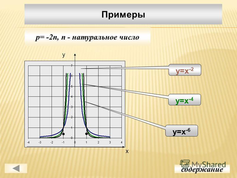 Примеры содержание p= -2n, n - натуральное число у х у=х -2 у=х -4 у=х -6