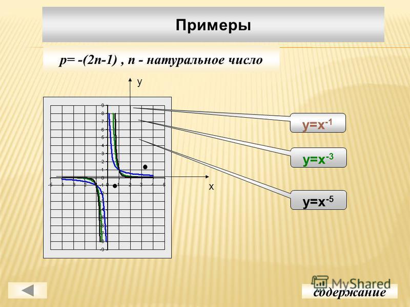 Примеры содержание p= -(2n-1), n - натуральное число у х у=х -1 у=х -3 у=х -5