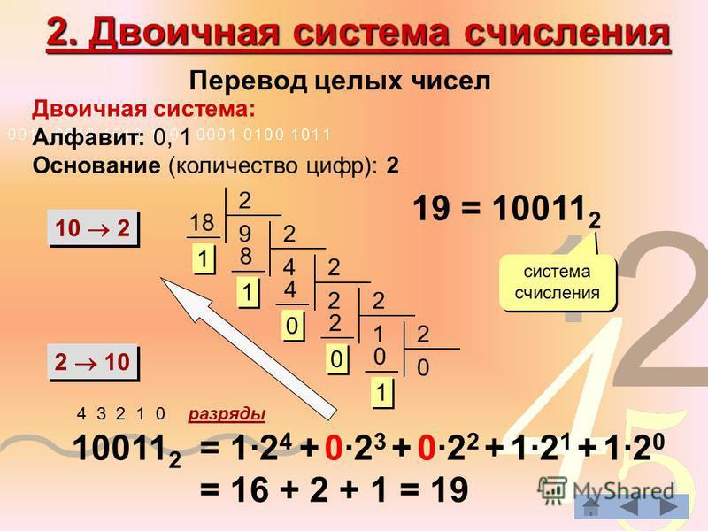 2. Двоичная система счисления Перевод целых чисел Двоичная система: Алфавит: 0, 1 Основание (количество цифр): 2 10 2 2 10 2 9 18 1 1 2 4 8 1 1 2 2 4 0 0 2 1 2 0 0 2 0 0 1 1 19 = 10011 2 система счисления 10011 2 4 3 2 1 0 разряды = 1·2 4 + 0·2 3 + 0