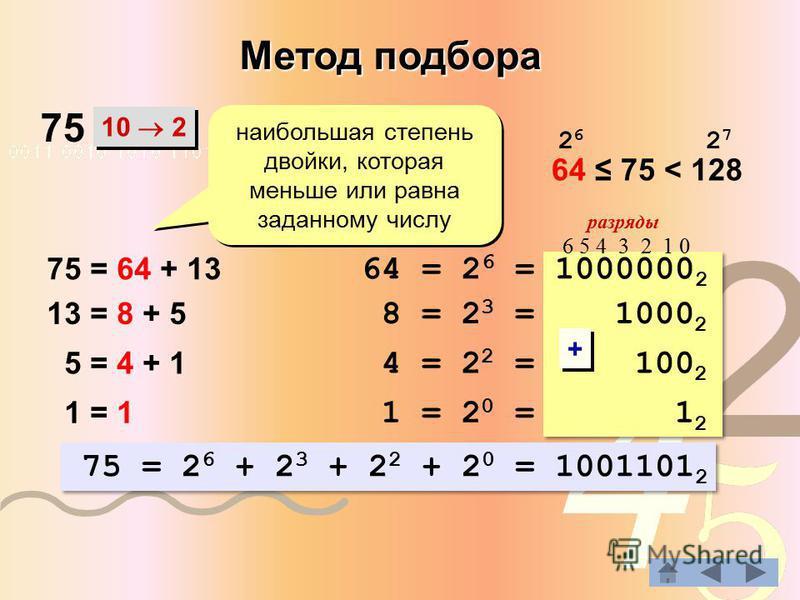 Метод подбора 10 2 наибольшая степень двойки, которая меньше или равна заданному числу разряды 64 = 2 6 = 1000000 2 75 = 64 + 13 13 = 8 + 5 8 = 2 3 = 1000 2 64 75 < 128 2626 2727 5 = 4 + 1 4 = 2 2 = 100 2 1 = 1 1 = 2 0 = 1 2 75 = 2 6 + 2 3 + 2 2 + 2