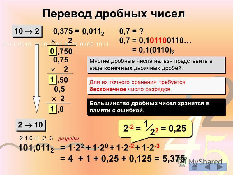 Перевод дробных чисел 10 2 2 10 0,375 = 2 101,011 2 2 1 0 -1 -2 -3 разряды = 1·2 2 + 1·2 0 + 1·2 -2 + 1·2 -3 = 4 + 1 + 0,25 + 0,125 = 5,375,750 0 0 0,75 2,50 1 1 0,5 2,0 1 1 0,7 = ? 0,7 = 0,101100110… = 0,1(0110) 2 Многие дробные числа нельзя предста