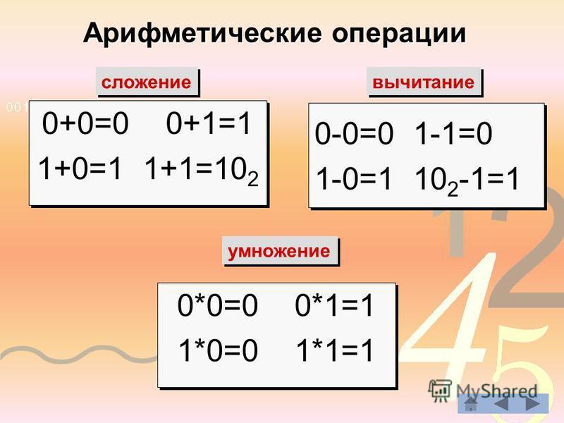 Арифметические операции сложение вычитание 0+0=0 0+1=1 1+0=1 1+1=10 2 0+0=0 0+1=1 1+0=1 1+1=10 2 0-0=0 1-1=0 1-0=1 10 2 -1=1 0-0=0 1-1=0 1-0=1 10 2 -1=1 умножение 0*0=0 0*1=1 1*0=0 1*1=1 0*0=0 0*1=1 1*0=0 1*1=1