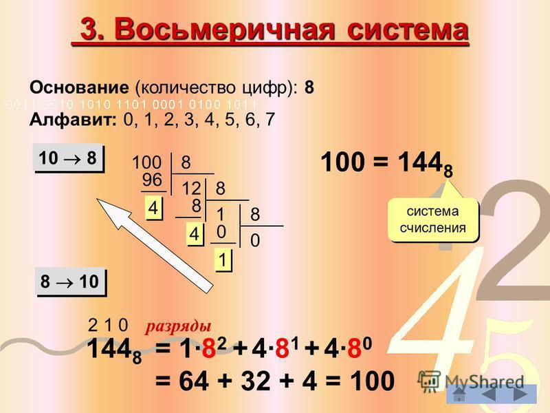 3. Восьмеричная система 3. Восьмеричная система 8 10 100 = 144 8 система счисления 144 8 2 1 0 разряды = 1·8 2 + 4·8 1 + 4·8 0 = 64 + 32 + 4 = 100 Основание (количество цифр): 8 Алфавит: 0, 1, 2, 3, 4, 5, 6, 7 10 8 8 12 96 4 4 8 1 8 4 4 8 0 0 1 1 100