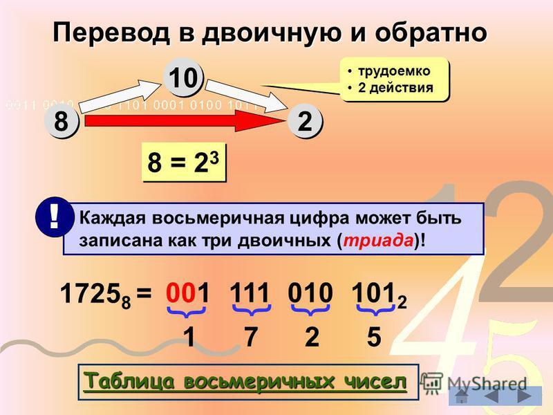 Перевод в двоичную и обратно 8 8 10 2 2 трудоемко 2 действия трудоемко 2 действия 8 = 2 3 Каждая восьмеричная цифра может быть записана как три двоичных (триада)! ! 1725 8 = 1 7 2 5 001 111 010 101 2 { {{{ ТТТТ аапа боб лол ии ввц аапа в в в в ооо сс