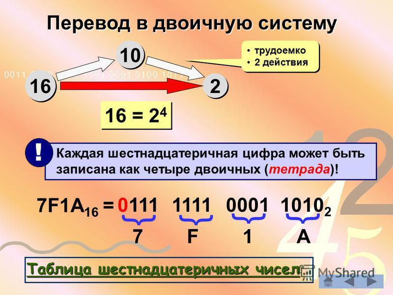 Перевод в двоичную систему 16 10 2 2 трудоемко 2 действия трудоемко 2 действия 16 = 2 4 Каждая шестнадцатеричная цифра может быть записана как четыре двоичных (тетрада)! ! 7F1A 16 = 7 F 1 A 0111 {{ 1111 0001 1010 2 {{ ТТТТ аапа боб лол ии ввц аапа ш