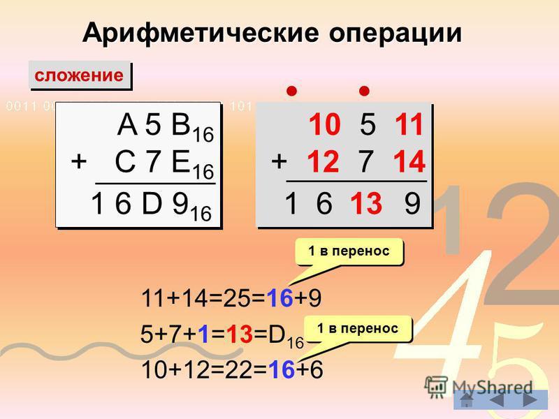 Арифметические операции сложение A 5 B 16 + C 7 E 16 A 5 B 16 + C 7 E 16 1 6 D 9 16 10 5 11 + 12 7 14 10 5 11 + 12 7 14 11+14=25=16+9 5+7+1=13=D 16 10+12=22=16+6 1 в перенос 13961