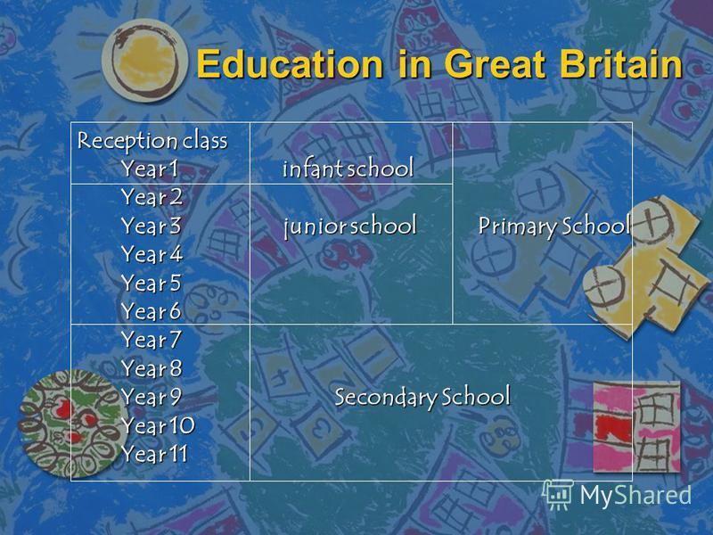 Education in Great Britain Reception class Year 1 infant school Year 2 Year 3 junior school Primary School Year 4 Year 5 Year 6 Year 7 Year 8 Year 9 Secondary School Year 10 Year 11