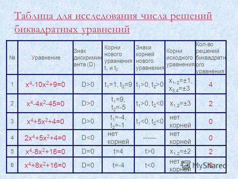 Таблица для исследования числа решений биквадратных уравнений Уравнение Знак дискриминанта (D) Корни нового уравнения t 1 и t 2 Знаки корней нового уравнения Корни исходного уравнения Кол-во решений биквадратного уравнения 1 х 4 -10 х 2 +9=0 D>0t 1 =