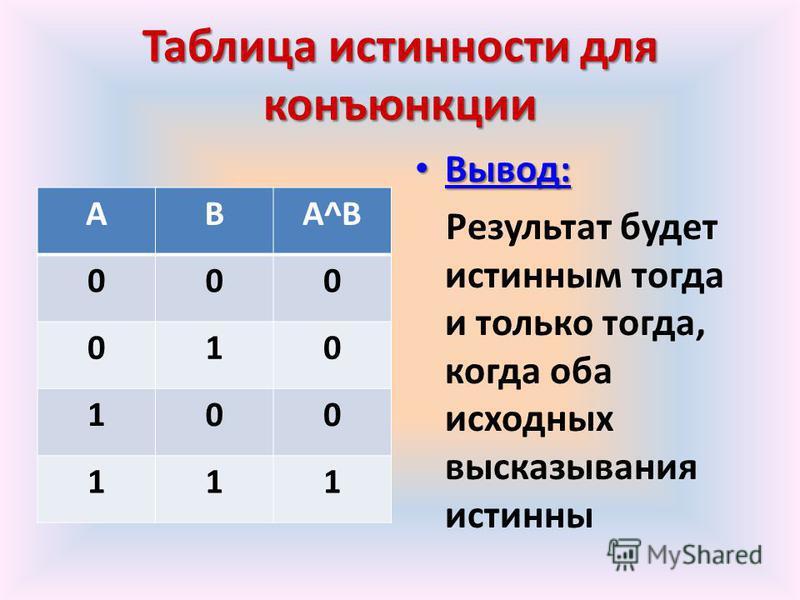 Таблица истинности для конъюнкции АВА^ВА^В 000 010 100 111 Вывод: Вывод: Результат будет истинным тогда и только тогда, когда оба исходных высказывания истинны