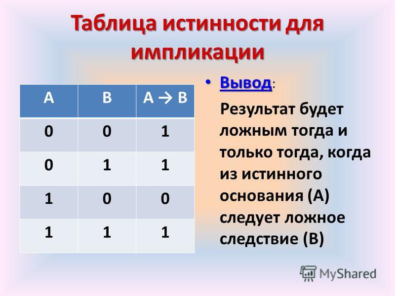 Таблицаистинностидля импликации Таблица истинности для импликации АВА В 001 011 100 111 Вывод Вывод : Результат будет ложным тогда и только тогда, когда из истинного основания (А) следует ложное следствие (В)