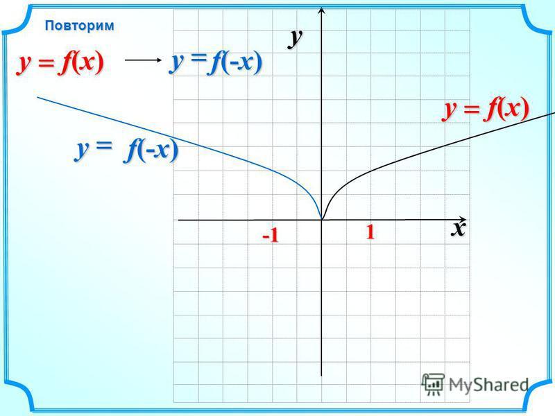 x y 1 f(x) f(x) f(x) f(x)y f(-x) y f(-x) f(-x) y f(x) f(x) f(x) f(x)y Повторим