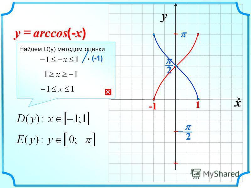 x y 2 2 1 arccos (-x)(-x)(-x)(-x)y Найдем D(y) методом оценки (-1) (-1)