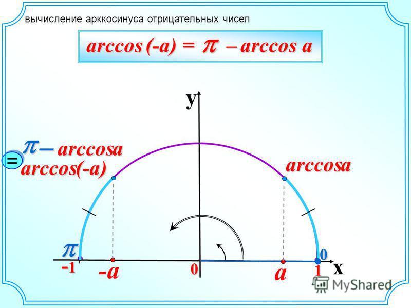 вычисление арккосинуса отрицательных чисел 0 y x 0 1 -1-1-1-10 arccos (-a) = – arccos a arccos (-a) -a arccosa arccosa a = =