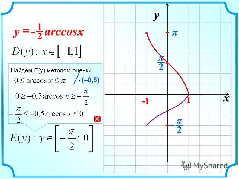 x y 2 2 1 - arccos - arccos xy 21 Найдем E(y) методом оценки (–0,5) (–0,5)