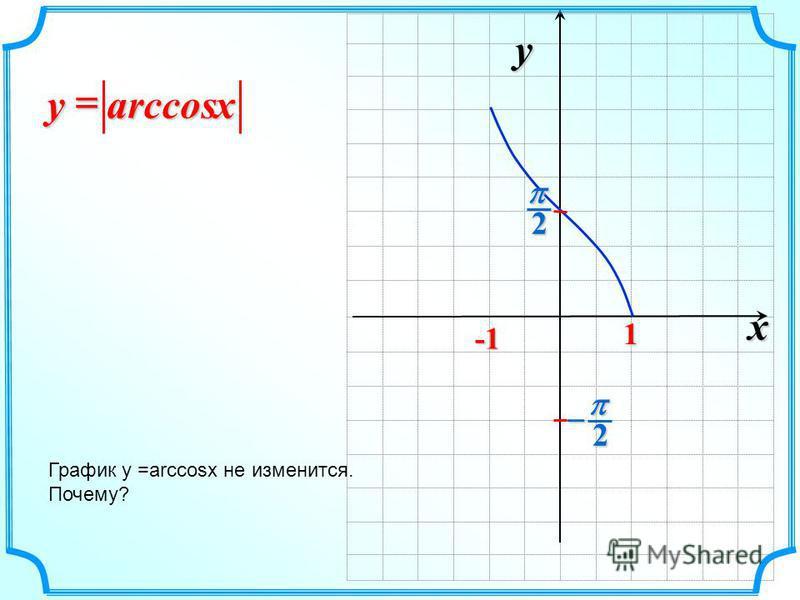 x y 2 2 1 arccos xy График y =arccosx не изменится. Почему?