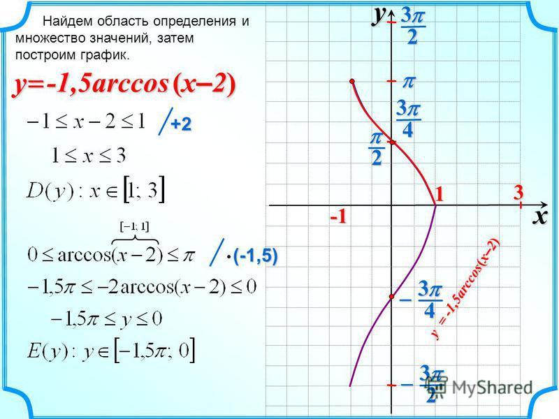 Найдем область определения и множество значений, затем построим график. -1,5arccos (x–2)(x–2)(x–2)(x–2)y y x 2 1 4323 43 2 3 3 +2 (-1,5) (-1,5) -1,5arccos (x–2)(x–2)(x–2)(x–2)y