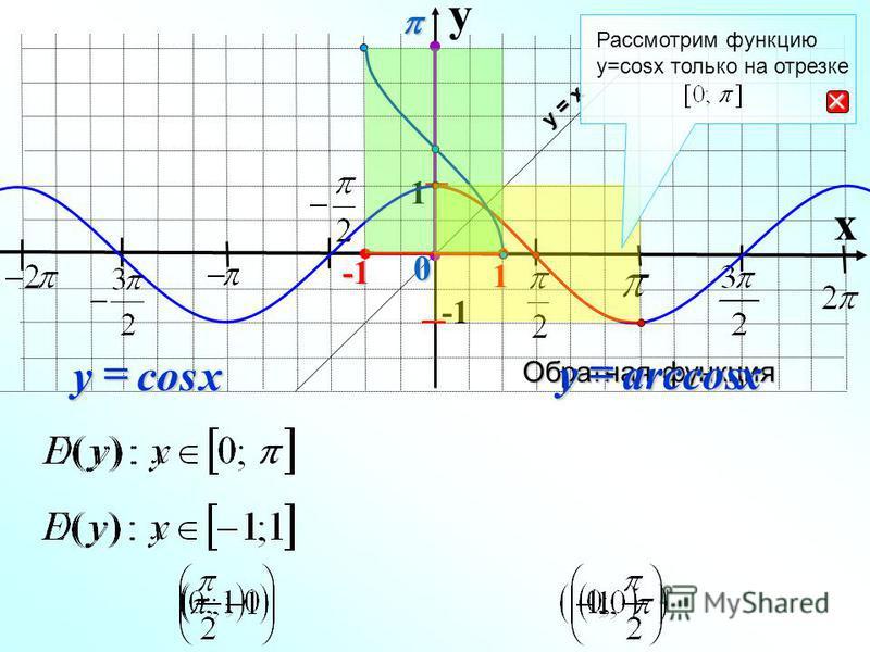 Обратная функция y x 1 cosxy у = х arccosxy 1 0 Рассмотрим функцию y=cosx только на отрезке