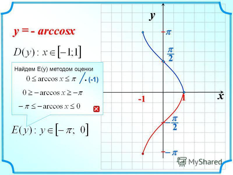 x y 2 2 1 - arccos xy Найдем E(y) методом оценки (-1) (-1)