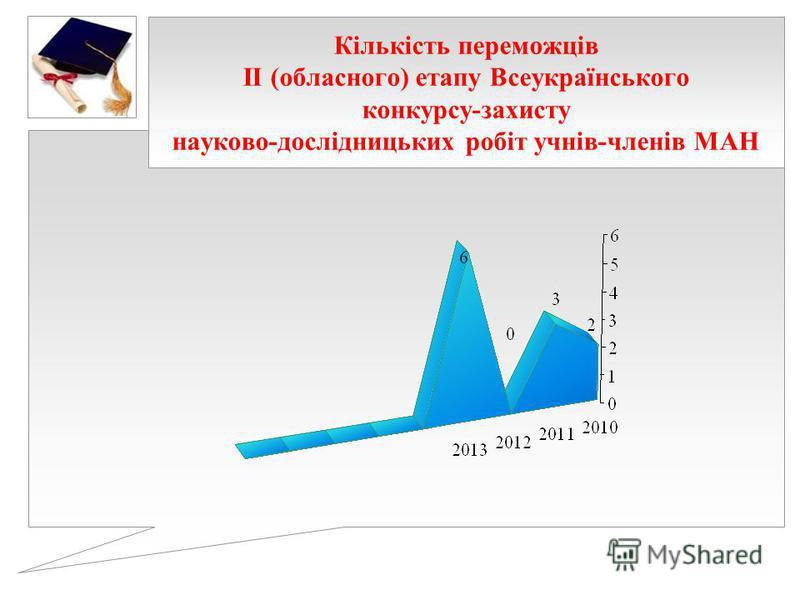 Кількість переможців ІІ (обласного) етапу Всеукраїнського конкурсу-захисту науково-дослідницьких робіт учнів-членів МАН