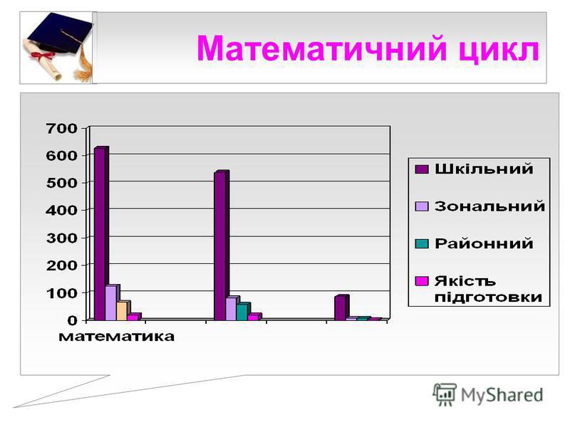 Математичний цикл