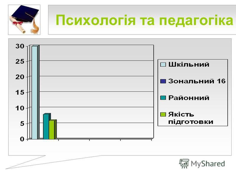 Психологія та педагогіка