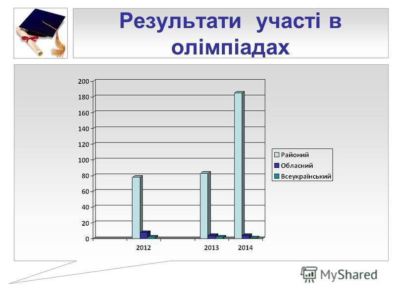 Результати участі в олімпіадах