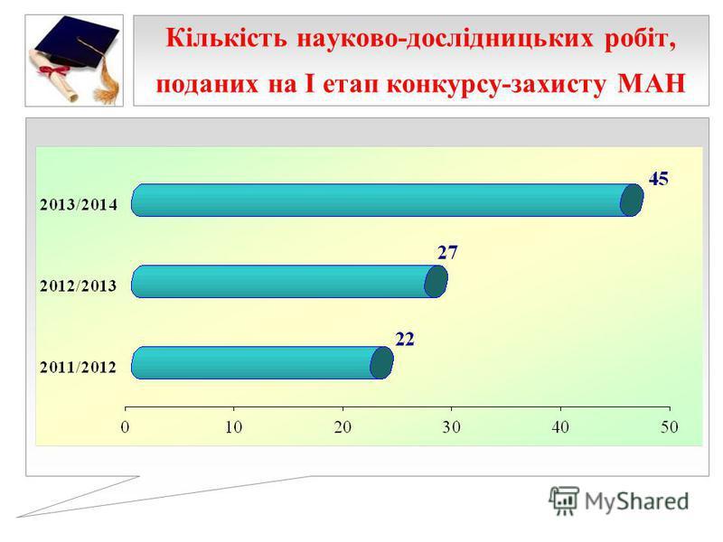 Кількість науково-дослідницьких робіт, поданих на І етап конкурсу-захисту МАН
