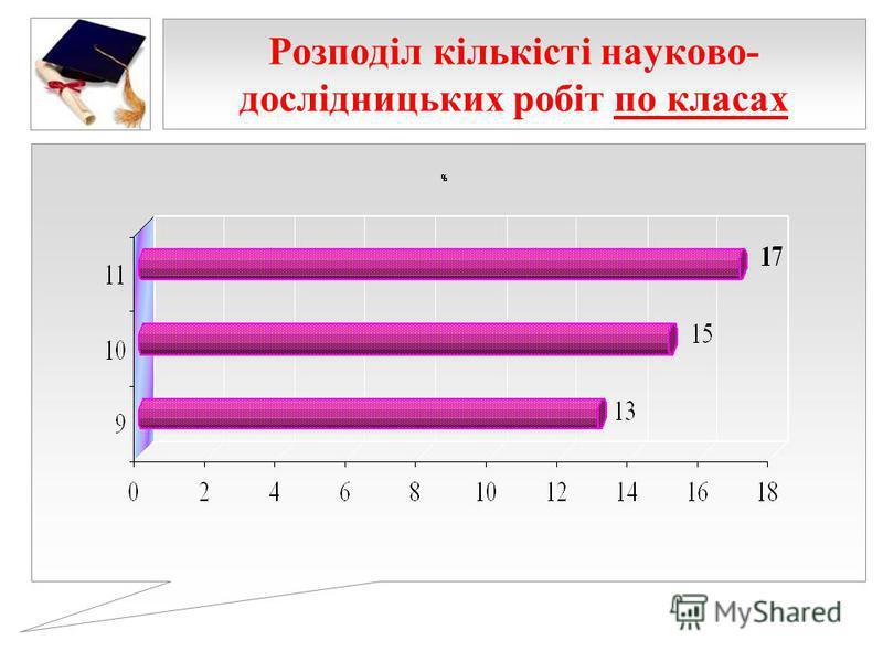 Розподіл кількісті науково- дослідницьких робіт по класах