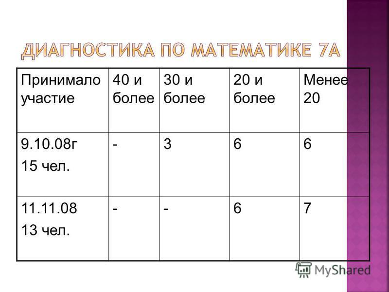 Принимало участие 40 и более 30 и более 20 и более Менее 20 9.10.08 г 15 чел. -366 11.11.08 13 чел. --67