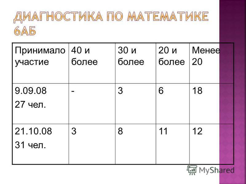 Принимало участие 40 и более 30 и более 20 и более Менее 20 9.09.08 27 чел. -3618 21.10.08 31 чел. 381112
