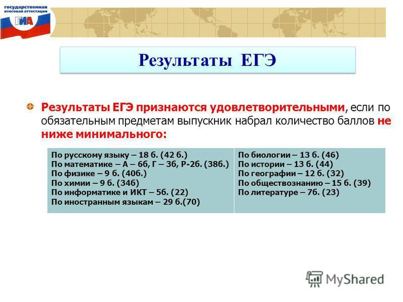 Результаты ЕГЭ Результаты ЕГЭ признаются удовлетворительными, если по обязательным предметам выпускник набрал количество баллов не ниже минимального: По русскому языку – 18 б. (42 б.) По математике – А – 6 б, Г – 3 б, Р-2 б. (38 б.) По физике – 9 б.