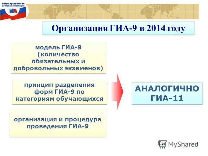 Организация ГИА-9 в 2014 году модель ГИА-9 (количество обязательных и добровольных экзаменов) модель ГИА-9 (количество обязательных и добровольных экзаменов) принцип разделения форм ГИА-9 по категориям обучающихся организация и процедура проведения Г