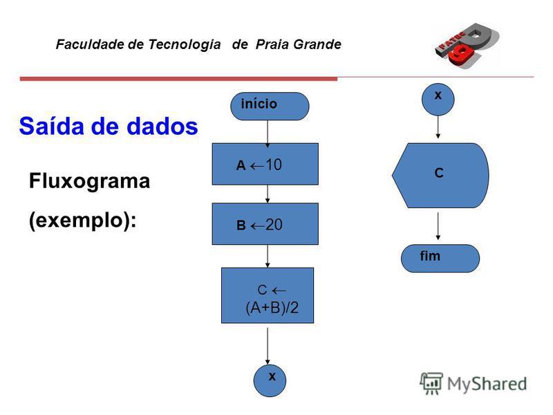 Faculdade de Tecnologia de Praia Grande Saída de dados Fluxograma (exemplo): início fim A 10 B 20 C (A+B)/2 x x C