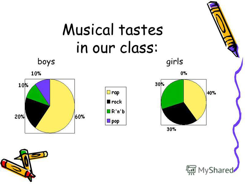 Musical tastes in our class: boys girls