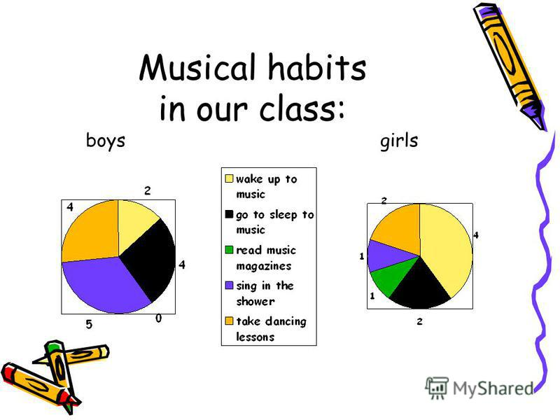 Musical habits in our class: boys girls