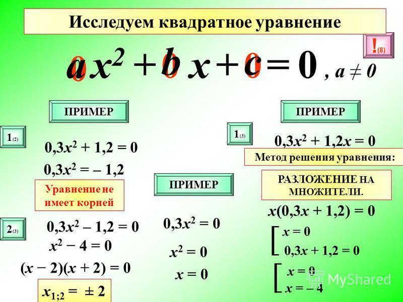 00 0 ax2x2 b x c =0++, a 0 ПРИМЕР 1 (2) 2 (3) 0,3 х 2 + 1,2 = 0 0,3 х 2 = – 1,2 Уравнение не имеет корней 0,3 х 2 – 1,2 = 0 х 2 4 = 0 (x 2)(x + 2) = 0 х 1;2 = ± 2 ПРИМЕР 0,3 х 2 + 1,2 х = 0 Метод решения уравнения: РАЗЛОЖЕНИЕ НА МНОЖИТЕЛИ. х(0,3 х +