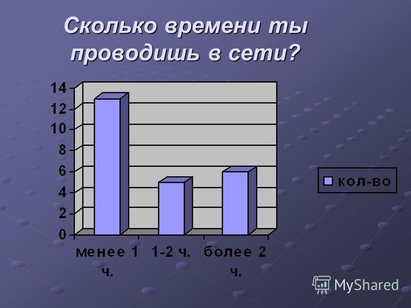 Сколько времени ты проводишь в сети?