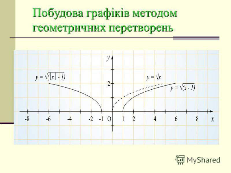 Побудова графіків з модулями Побудова графіка Дана функція є парною. Справді, з тотожності Випливає, що для будь-якого значення x з області її визначення маємо: Отже, графік симетричний відносно осі у. Врахувавши, що при матимемо:, графік функції де,