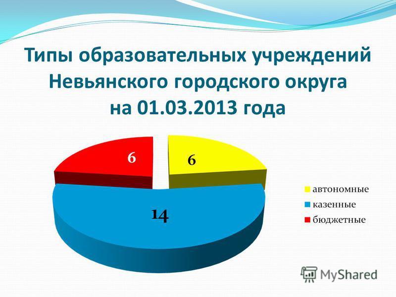 Типы образовательных учреждений Невьянского городского округа на 01.03.2013 года