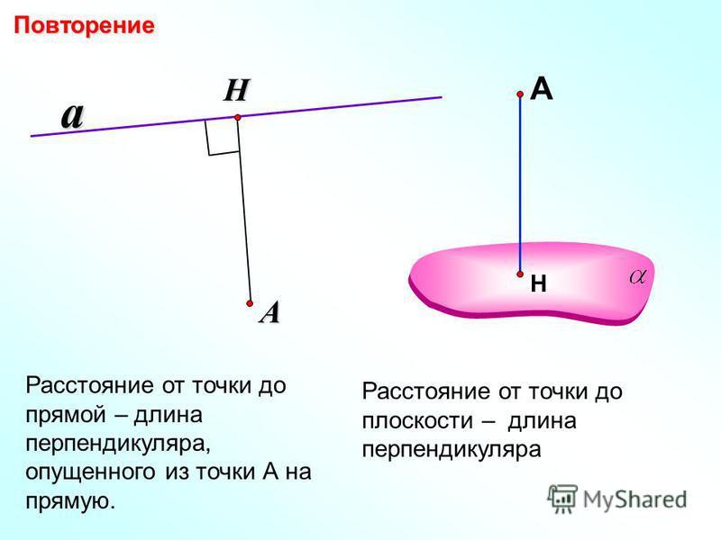 Расстояние от точки до прямой – длина перпендикуляра, опущенного из точки А на прямую. a Н А Расстояние от точки до плоскости – длина перпендикуляра ПовторениеНА